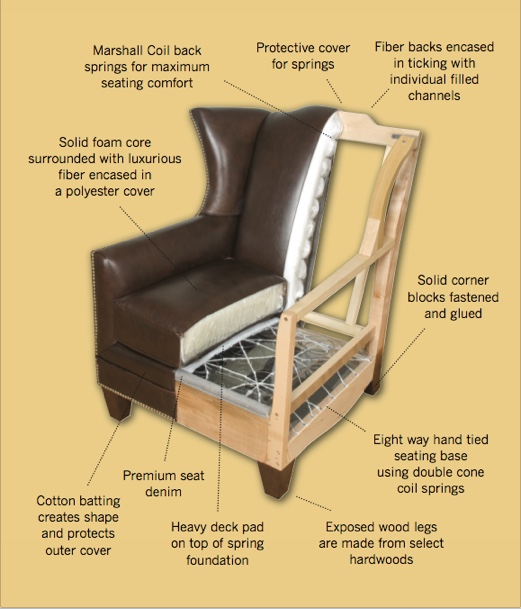 Merveilleux King Hickory Furniture Is Constructed In The Finest Traditions Of Quality  And Dependability. By Using The Latest Computerized Technology And  Materials Our ...